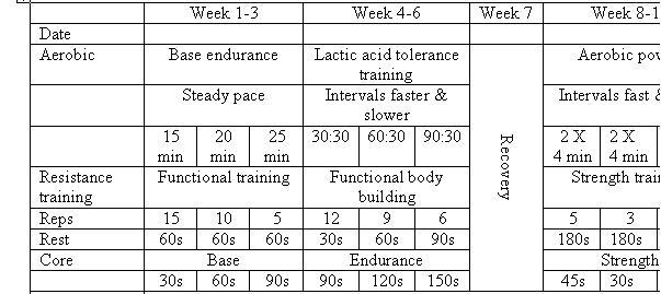 Periodization rugby fitness training for Undulating periodization template